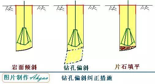 [图文]钻孔灌注桩施工工艺,从施工准备到水下混凝土浇筑!_11