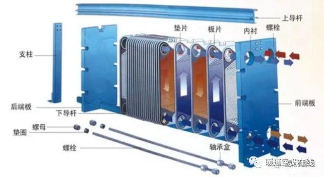 制冷技术帖:板式换热器原理、结构、优势、应用