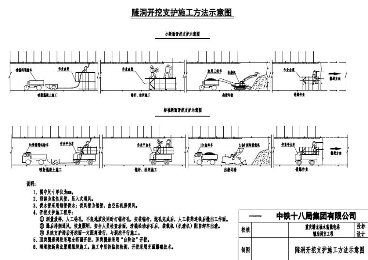 电站辅助洞室隧洞开挖支护施工方法示意图