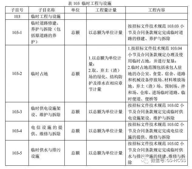 2018版公路工程标准施工招标文件解读_7