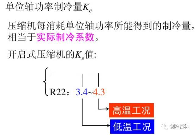 干货┃制冷原理工况与热力计算_18