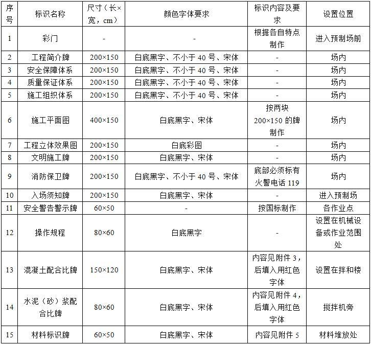 [广东]高速公路项目临建标准化实施细则(54页)
