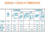 2015定额与2009定额比较区别(四川)