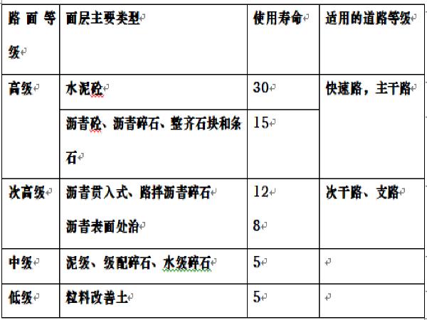 2015年二建市政实务考点总结(word版共49页)