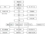 桥梁工程下部结构施工组织设计范本(41页)