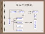 施工项目成本管理过程及方法(86页)