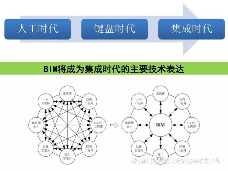 BIM技术在建筑工程中的应用_4