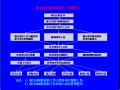 伟德娱乐官方网站首页_EPC工程总承包项目管理实务讲义(323页,图文并茂)