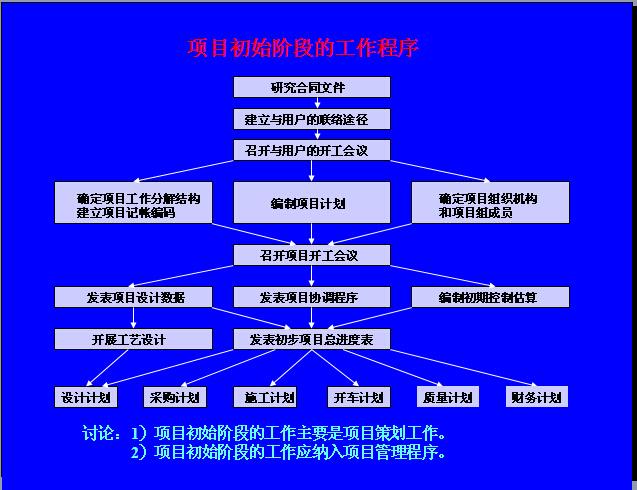 EPC工程总承包项目管理实务讲义(323页,图文并茂)