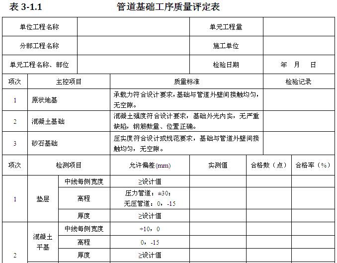 [江西]饮水安全工程施工与质量验收手册(表格丰富)_4