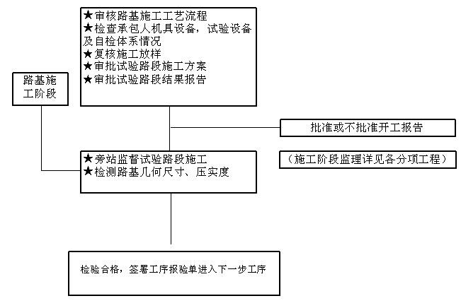 [贵州]道路改扩建工程监理大纲(278,图文丰富)_5