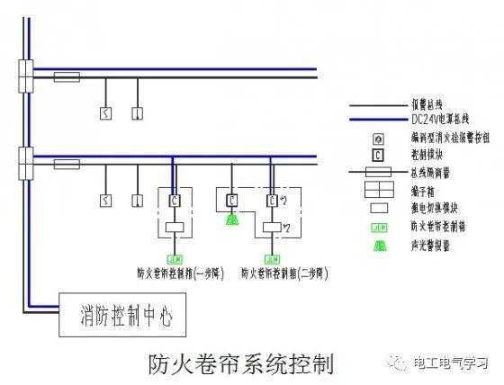 电气消防联动控制系统设计思路_9