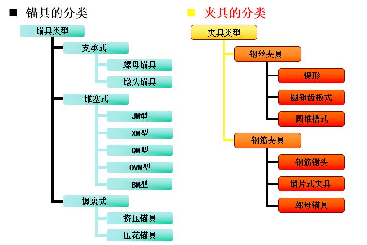 锚具和夹具的分类