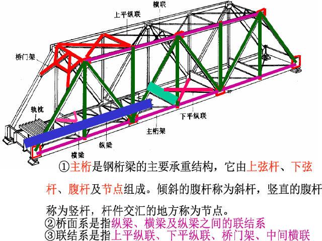 《下承式简支桁架桥》课程讲义260页PPT_1