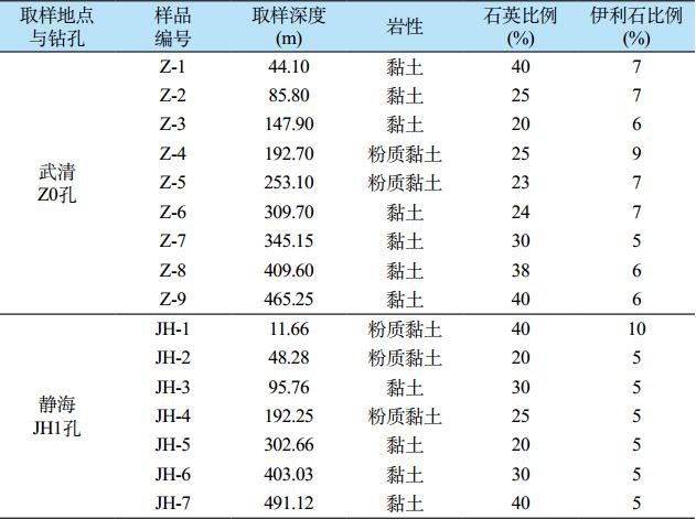 天津黏土的微观结构与压缩变形特征_1