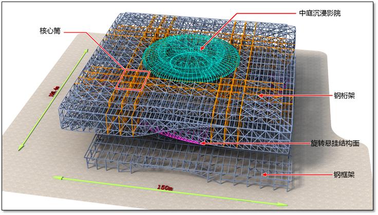 鋼結構科技館施工組織設計匯報(附圖豐富,鋼框架)_2