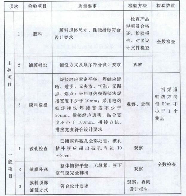 灌溉与排水工程施工质量评定规程