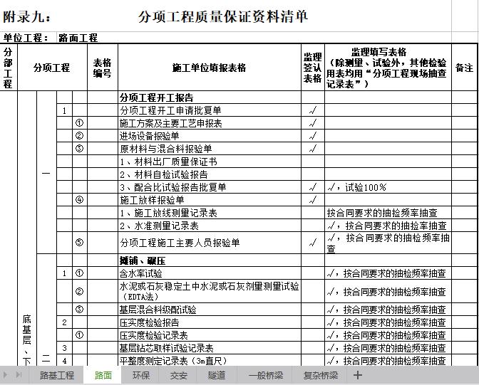 公路、隧道、桥梁分项工程质量保证资料清单(excel)