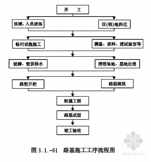 [湖南]铁路改造工程施工组织设计