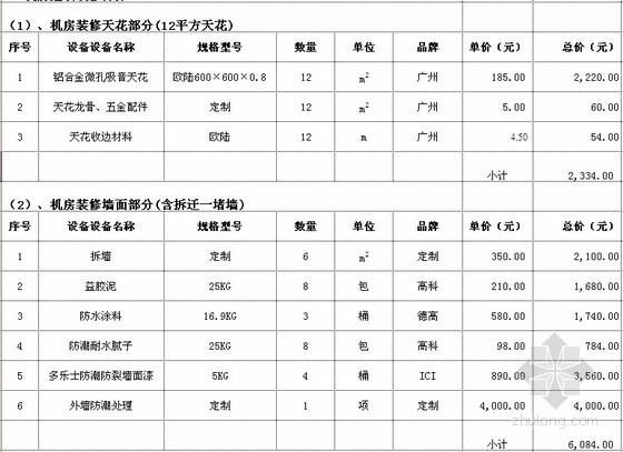 [广东]医院机房装修建设系统价格报价清单明细表(厂家报价)