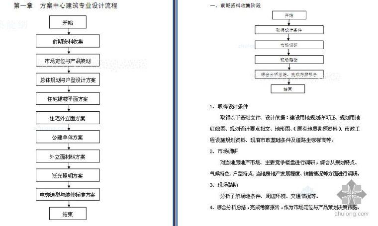 [设计师必备]建筑设计院设计流程(建筑结构水暖电专业)