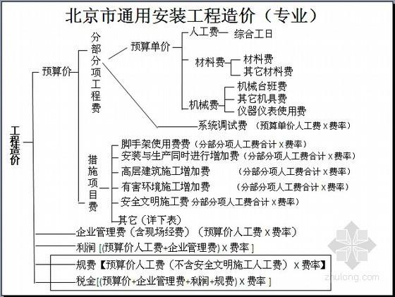 [北京]2012版电气设备安装工程预算定额说明及应用讲义(99页图文)