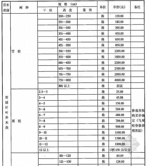 [武汉]2013年第4季度苗木市场价格信息