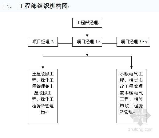 房地产公司工程部管理制度