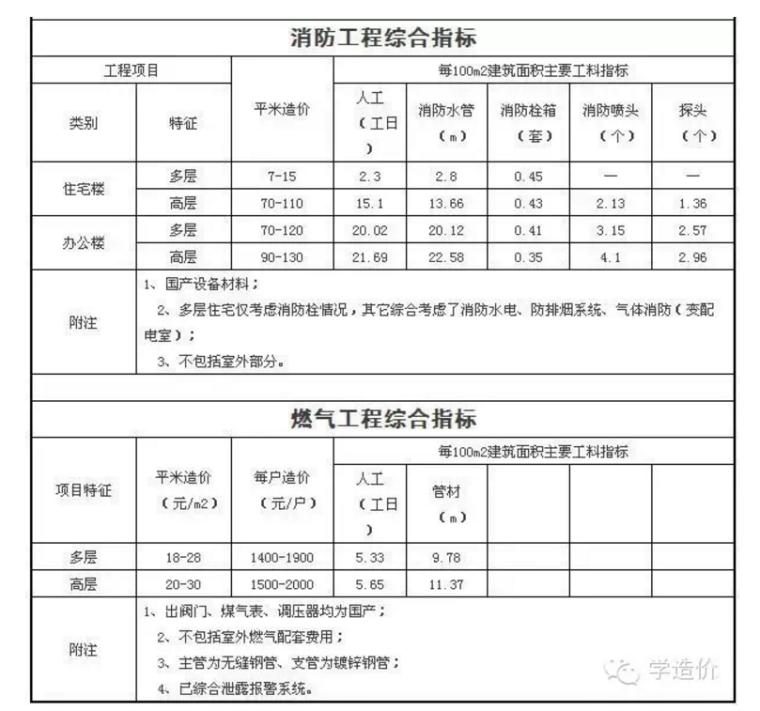 安装工程造价经济指标(安装造价学员的福利)