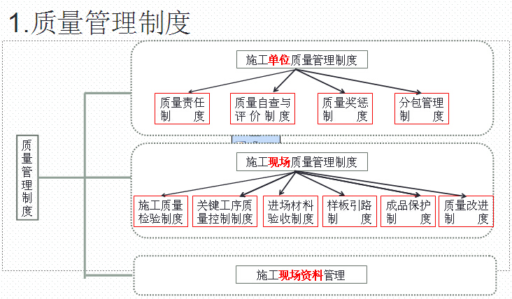 工程质量管理标准化及绿色施工管理讲解(图文并茂)