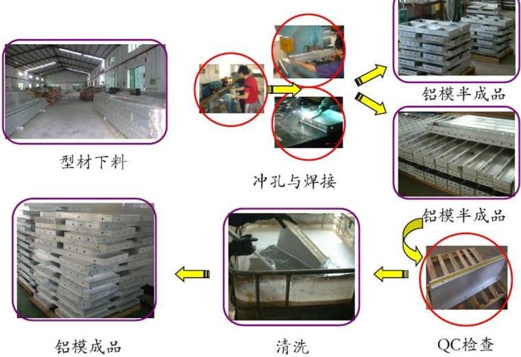 铝模板施工工艺介绍及使用现场管理培训PPT(60余页)_8