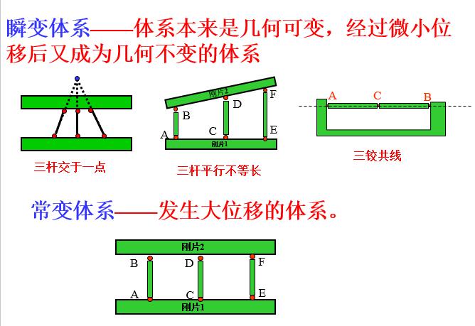 结构力学自由度计算_20