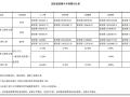《山东省园林绿化工程消耗量定额》交底培训