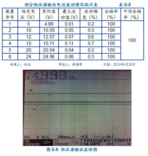 优秀QC小组活动成果(降低直流电阻快测仪的故障率)-2