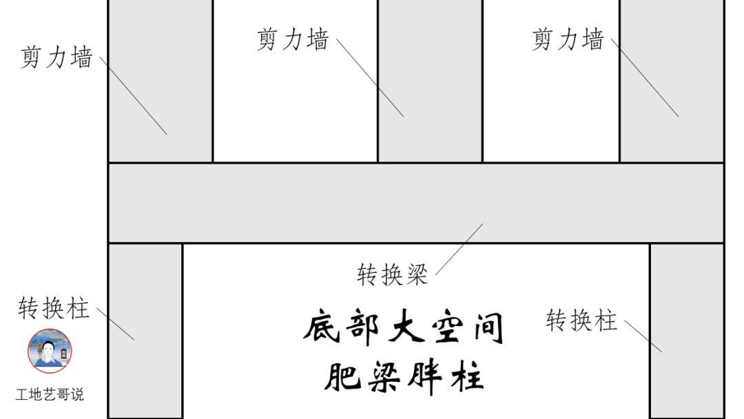 结构钢筋89种构件图解一文搞定,建议收藏!_6