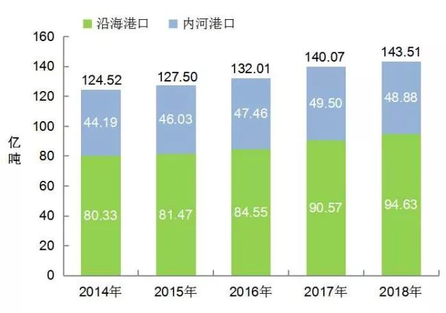 [数据]2018年交通运输行业发展统计公报_16