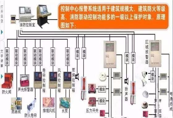 满满的干货!消防系统的组成及易出问题、产生的原因、处理方法_1
