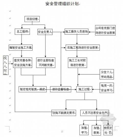 江津区市政道路安全文明施工方案