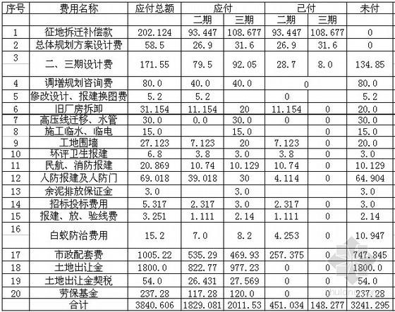 广州某房地产项目第二、三期暨总成本分析