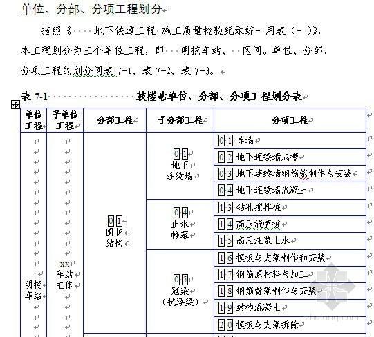 地铁工程单位工程、分部分项工程划分表