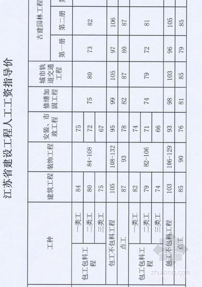 2013年江苏省建设工程人工工资指导价