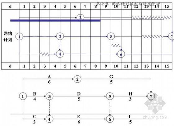 工程项目进度管理讲义(网络进度图)