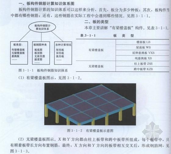 [附图]板构件钢筋计算实例解析(G101平法钢筋计算精讲 39页)