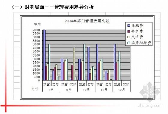 知名房企成本部年度工作总结(部门总结)PPT48页
