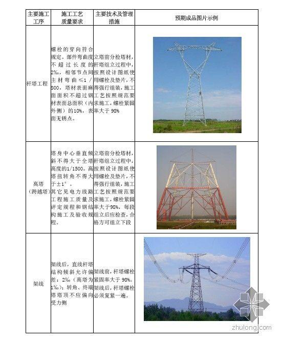 输变电、变电站工程创优规划、实施细则编制纲要
