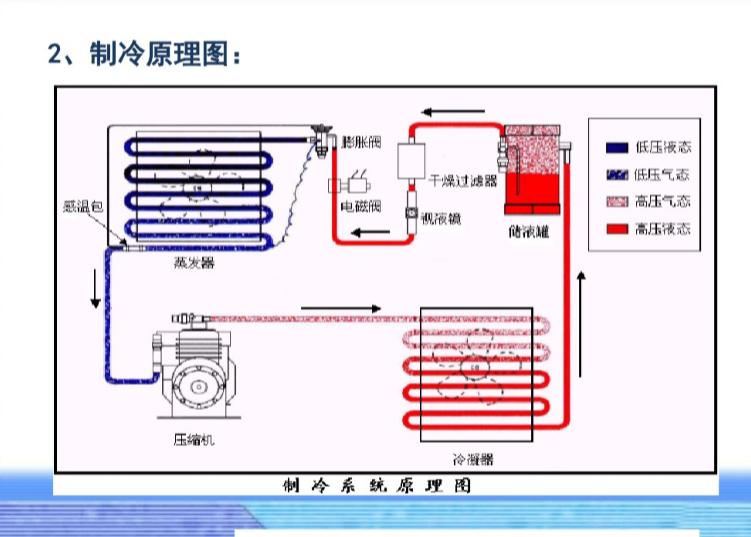 建筑环境与设备工程_暖通(设计院内部培训)