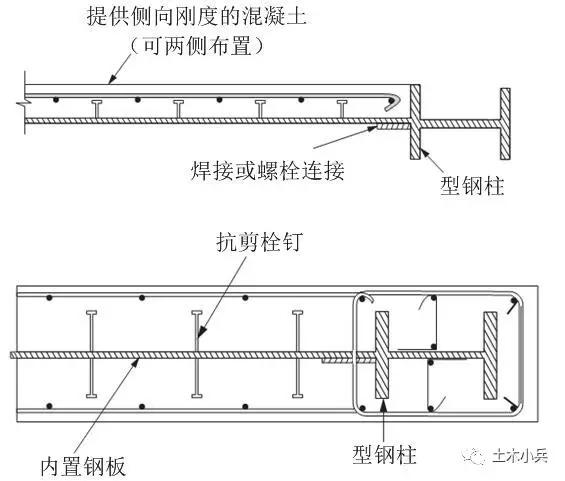 超高层建筑结构丨内置钢板组合剪力墙体系