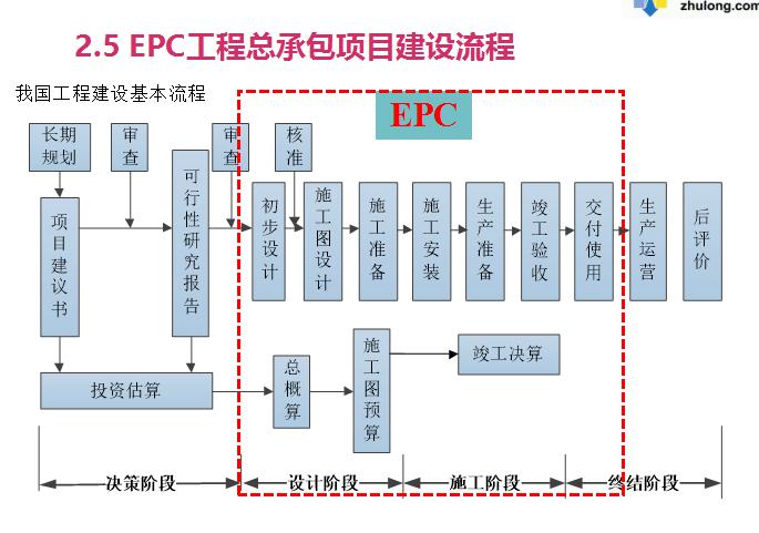 EPC工程总承包项目管理及实施(共94页,图表丰富)