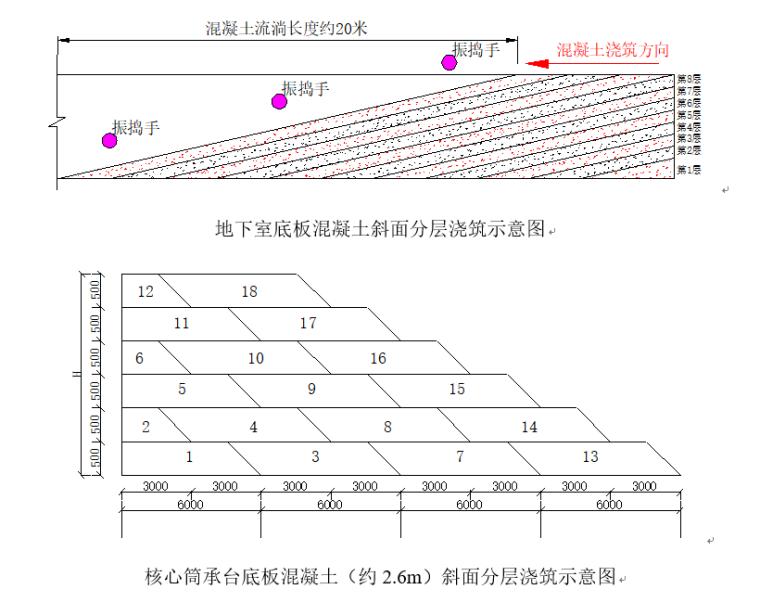 大体积混凝土施工方案(优质工程)