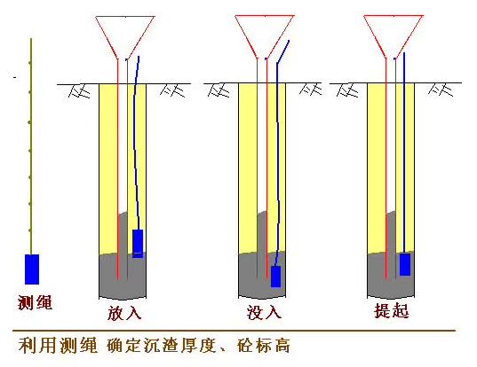 [图文]桩基施工及溶洞的处理方法_15